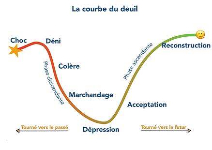 deuil fausse couche kinésiologie Quimperlé peur phobie anxiete bien etre calme serenite depression stress deprime Lorient