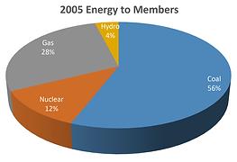 2005 - 2018 Energy Pie Chart Comparison.