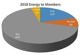 2005 - 2018 Energy Pie Chart Comparison