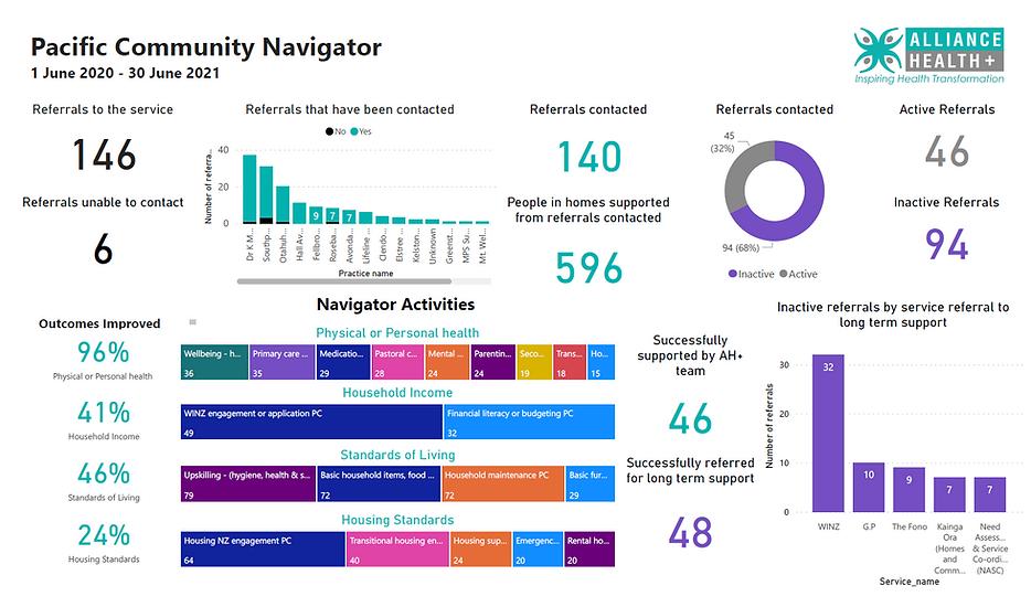 Navigators Dashboard.PNG