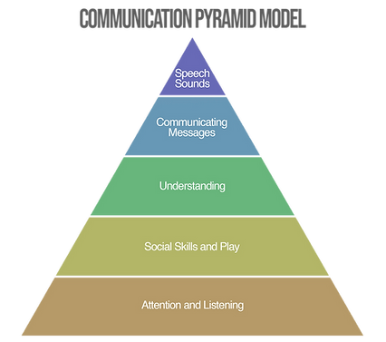 COMMUNICATION PYRAMID.png