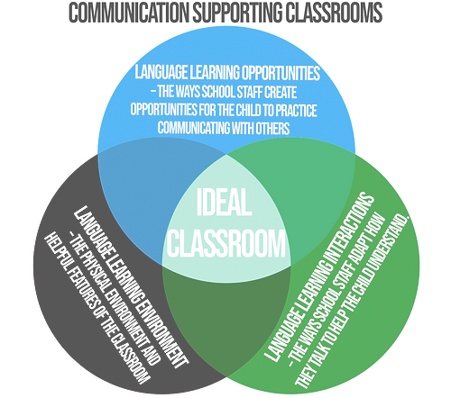 Communication Supporting Classrooms.png