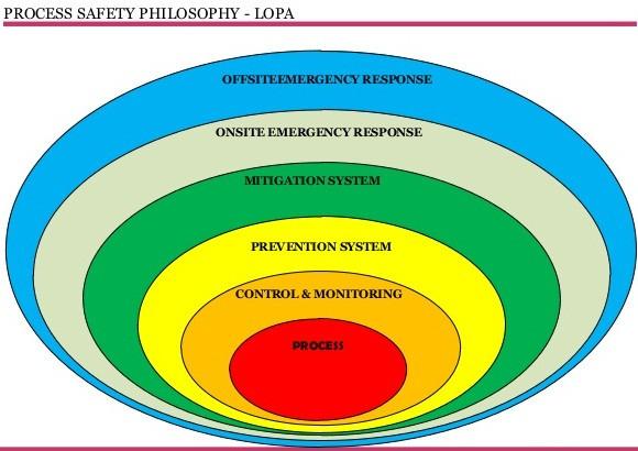 process-safety-texvyn