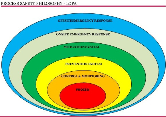 Process Safety Management in the Chemical Engineering