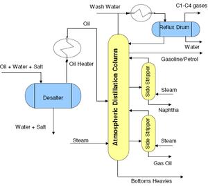 PFD-Typical-for-atmospheric-distillation-column