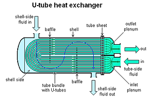 U-tube_heat_exchanger.png