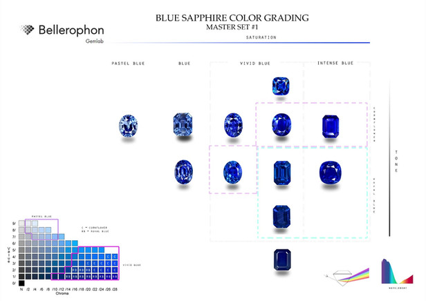 The Art of Colour Grading