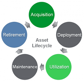 asset-lifecycle-diagram-300x289.png
