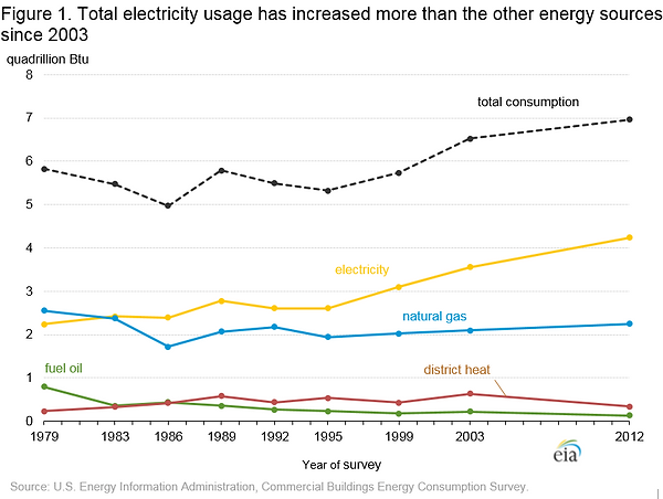 Commercial_Energy_Use_EIA.png