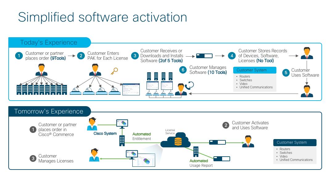 Cisco licensing gets smarter - Smart Licensing for UC