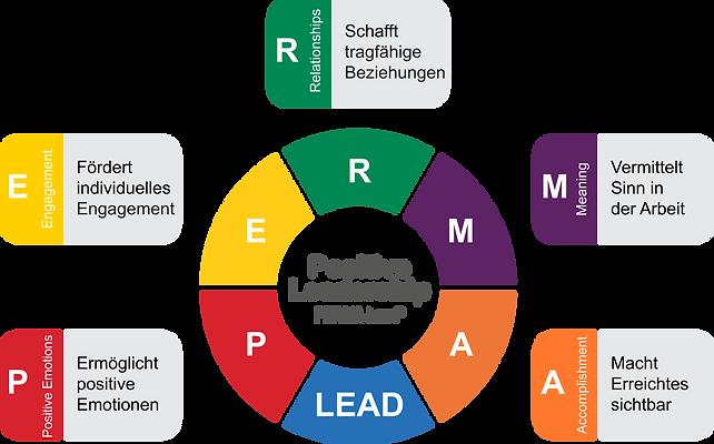 PERMA_Lead_Faktoren.png