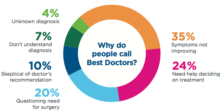Why people call Best Doctors graph