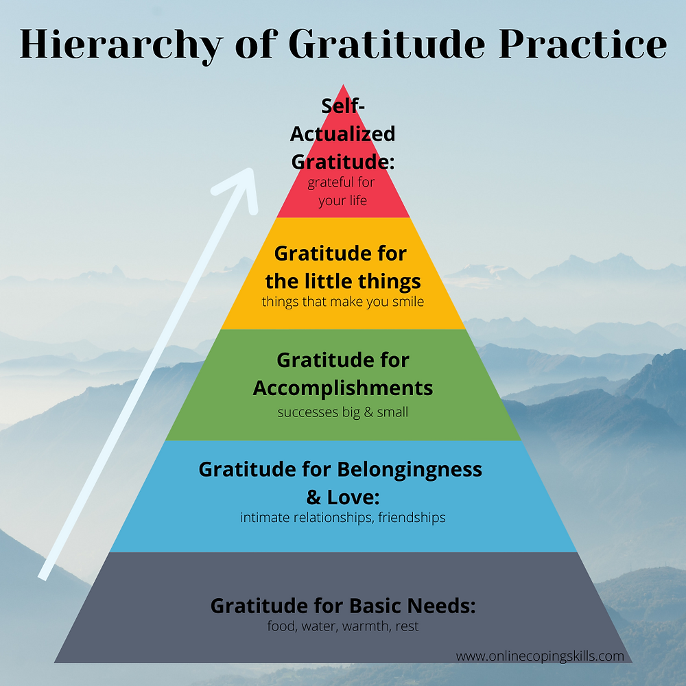 A twist on Maslow's Hierarchy of Needs using gratitude instead of needs.