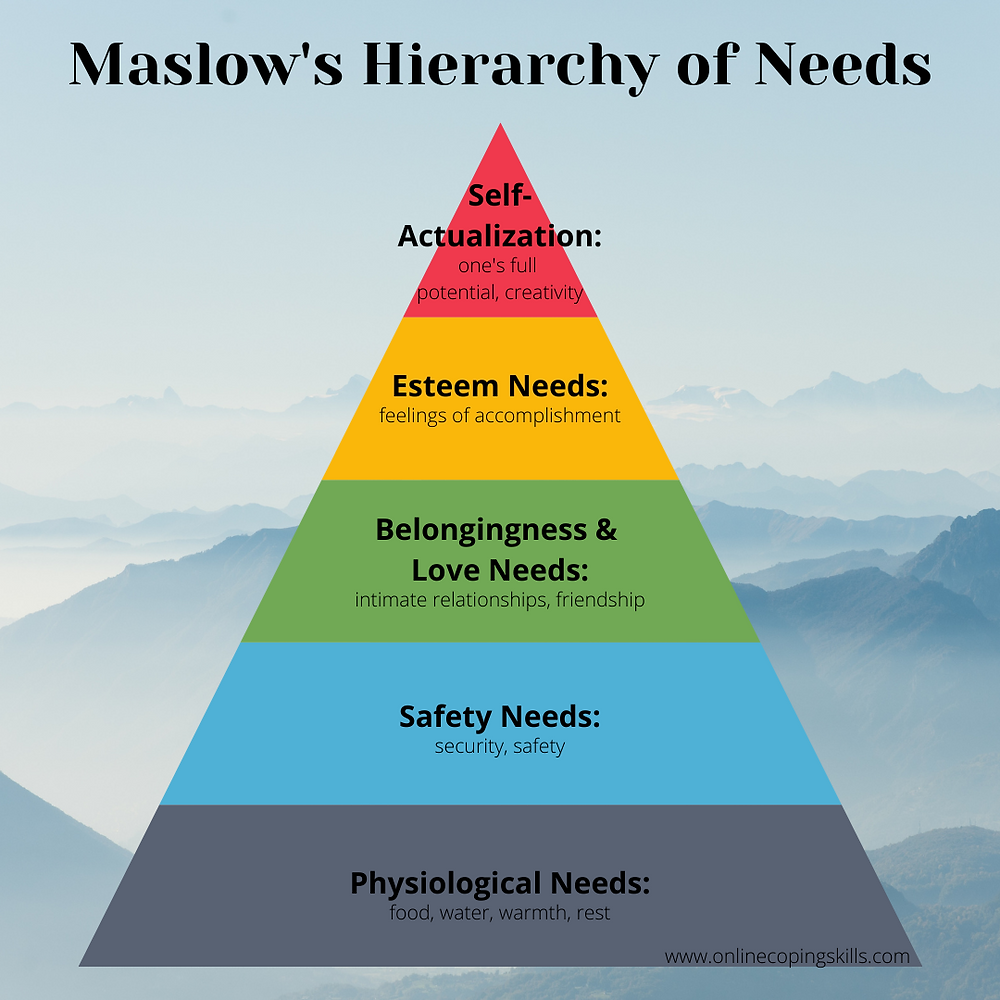 An image of Maslow's Hierarchy of Needs.
