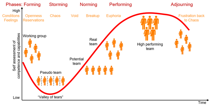Team development curve and description of phases
