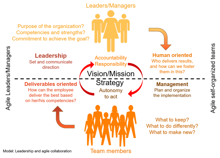 Leadership and agile collaboration.png