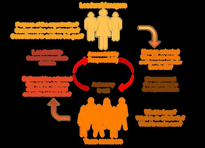 Leadership and agile collaboration