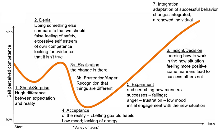Change curve and how people react in it - attitude