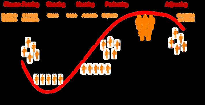 Teamentwicklungskurve und Phasenbeschreibungen