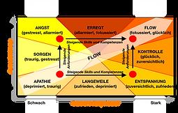 FLOW-Konzept von Prof. M. Csikszentmihalyi