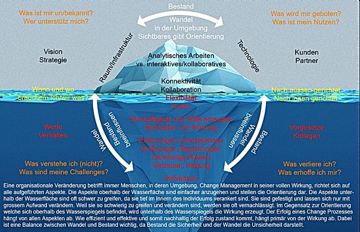 Organisationaler Wandel - New Work -Flex