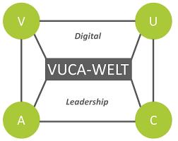 VUCA im Rahmen von Führung und Digitaler Transformation