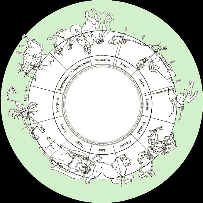 Güneş ayları ve Dünya üzerindeki yıl karşılıkları