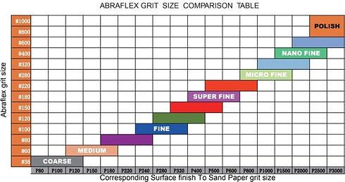 Abraflex%252520Grit%252520Comparison%252520Chart_00_edited_edited_edited.jpg