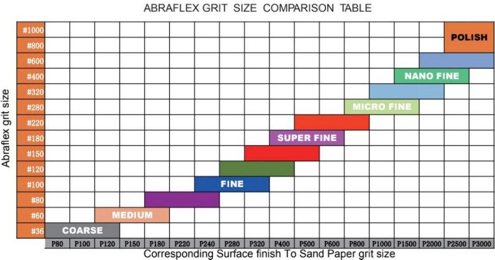 Abraflex%252520Grit%252520Comparison%252
