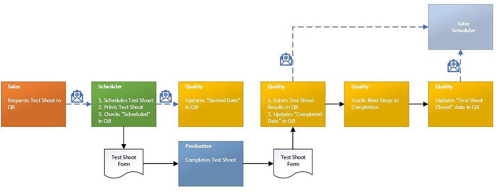 Test Shoot Process.JPG