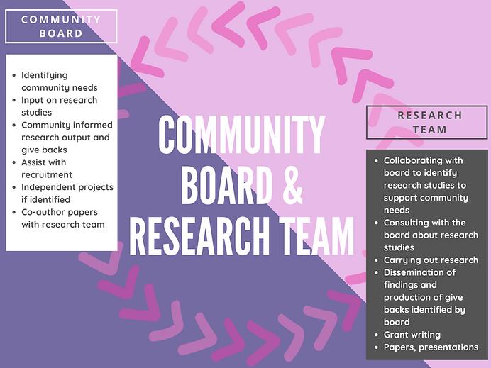 Community Advisory Board.png