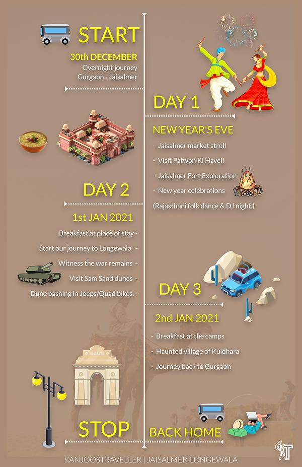 #Escape2020-Jaisalmer--Itinerary-Page.pn