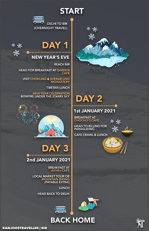 #Escape2020-Bir-Itinerary-Page.png