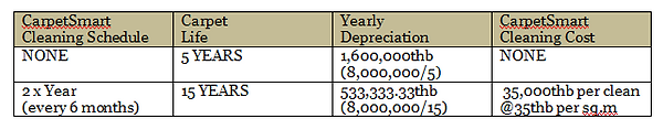 Depreciation chart.PNG