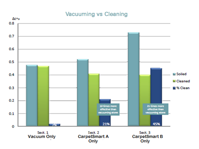 Vacuum vs cleaning.PNG