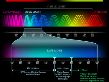 How does blue light affect your sleep?