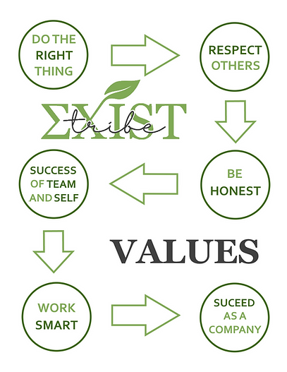 Exist Tribe Values Map.png