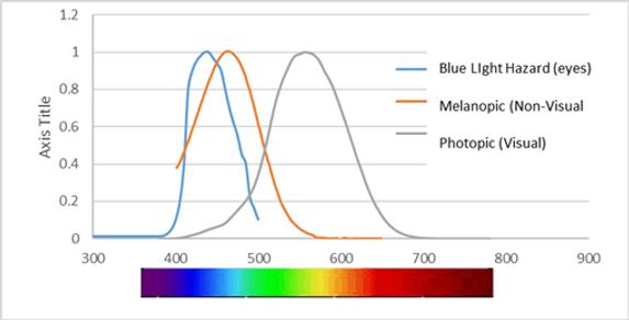 Visual-Nonvisual-Graph.png