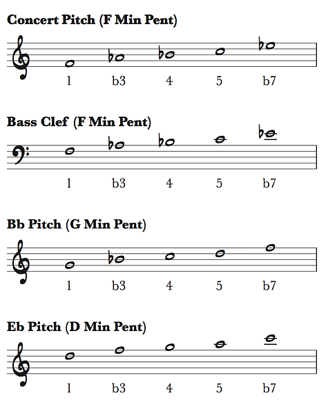 Intro To Improv - Min Pent Scales.png