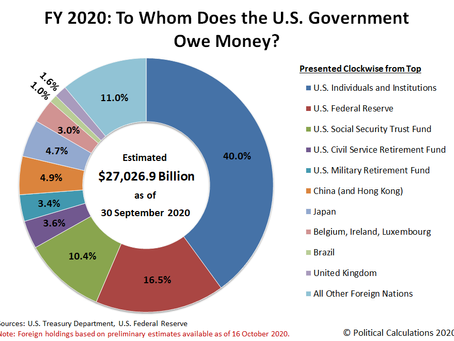 Who Owns US Government Debt?              Mostly America