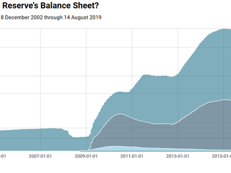 Visualizing the Federal Reserves Balance Sheet