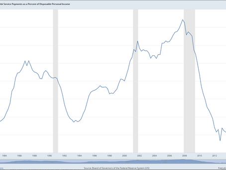 US Household Debt as % of Disposable Income is currently 'Unrecessionary'?