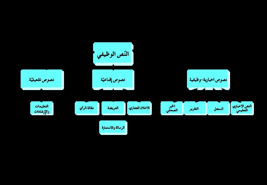 الن ص الوظيفي موقع التفتيش على تعليم الل غة العربي ة