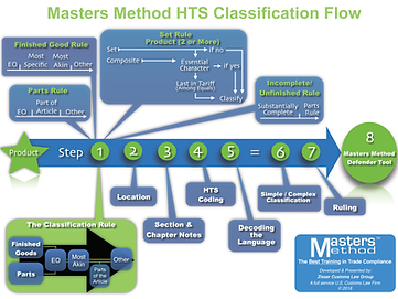 Masters Method HTS Flow 2018.png