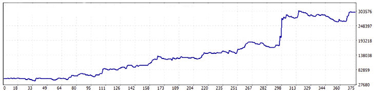 Equity Line Luca Benevelli Trader.png