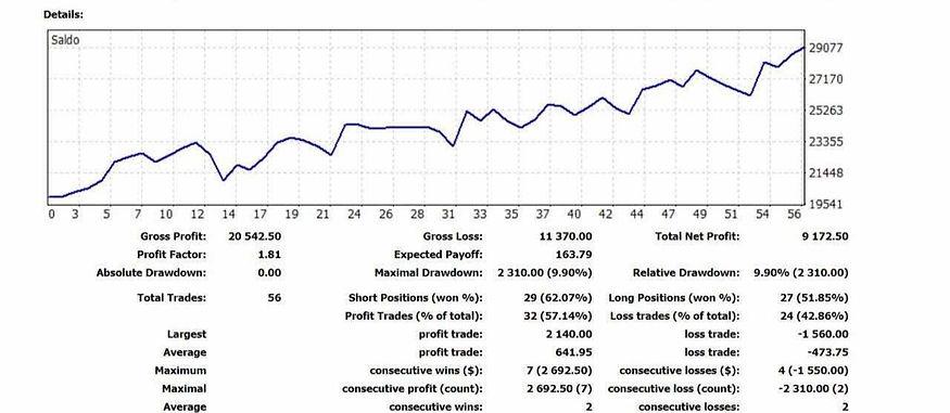 Equityline trading