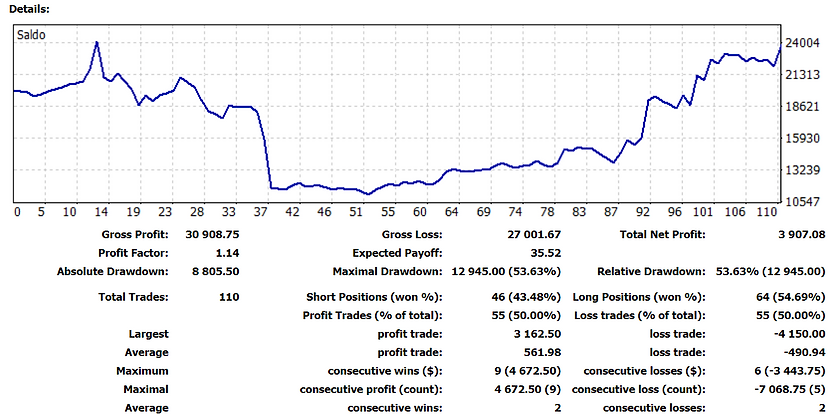 equity line trading