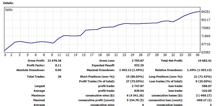 risultati trader professionista