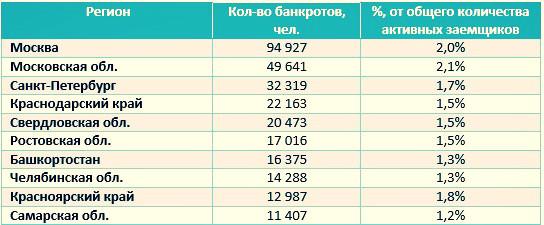 10 регионов России с наибольшим количеством людей, которые могут воспользоваться процедурой банкротства физических лиц.