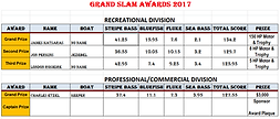 Grand Slam Awards 2017.PNG